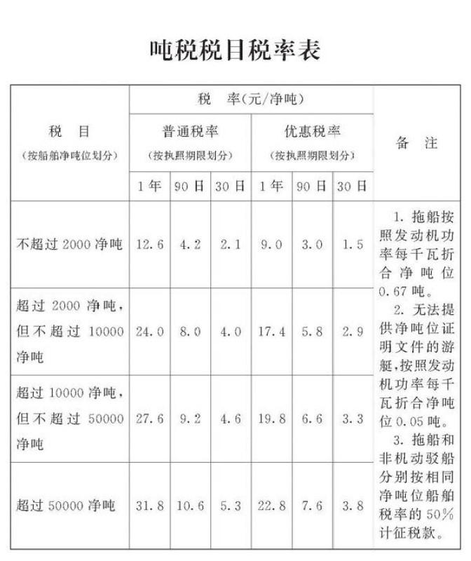 中华人民共和国船舶吨税法